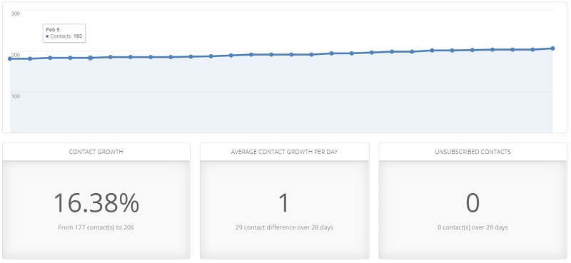 a screenshot of Fork in the Road's email list growth in February 2019