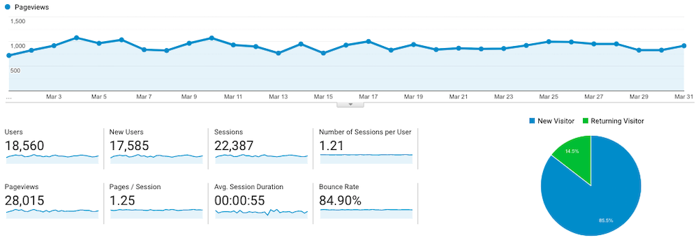 fork in the road's food blog traffic Google Analytics report for March 2019