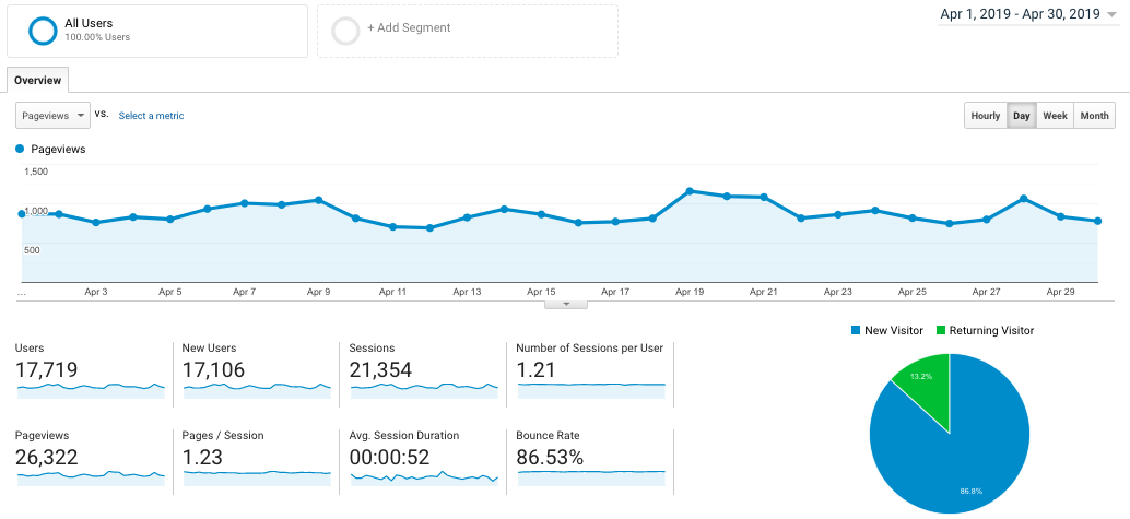 fork in the road's food blog traffic Google Analytics report for April 2019