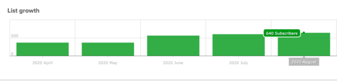 Fork in the road August 2020 email list growth chart