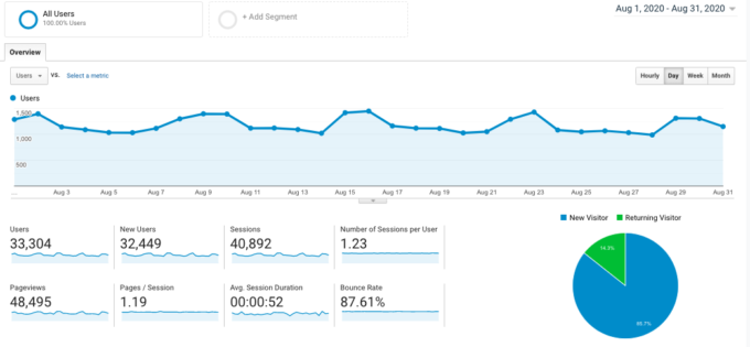 a screenshot of Fork in the Road's analytics from August 2020