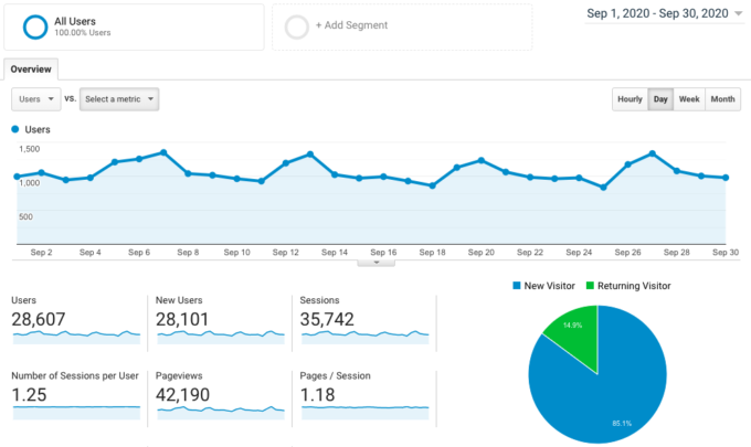 screenshot of Google Analytics traffic for fork in the road blog in september 2020