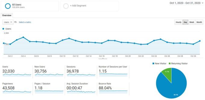 screenshot of Google Analytics traffic for fork in the road blog in october 2020