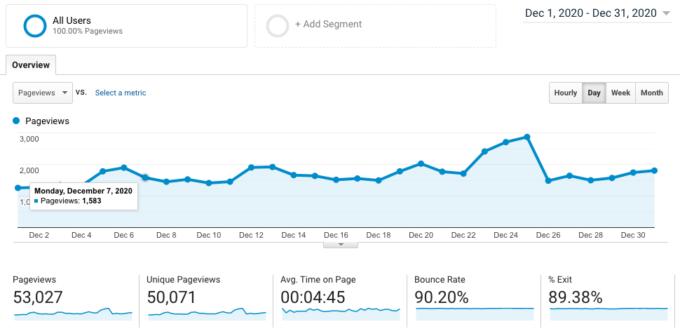 screenshot of Google Analytics traffic for fork in the road blog in december 2020