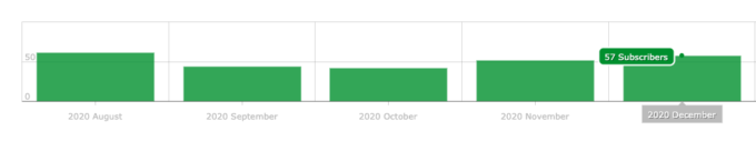 a screenshot of fork in the road's email subscriber growth from Mailerlite in december 2020