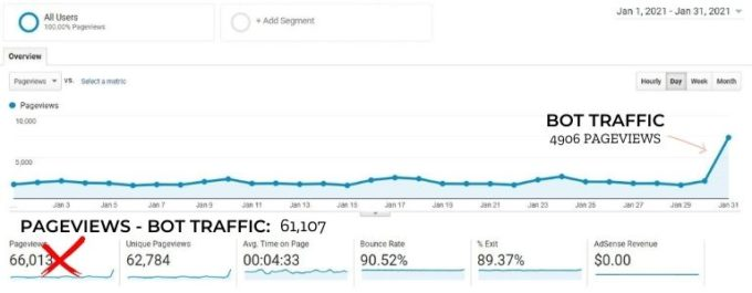 screenshot of Google Analytics traffic for fork in the road blog in january 2021