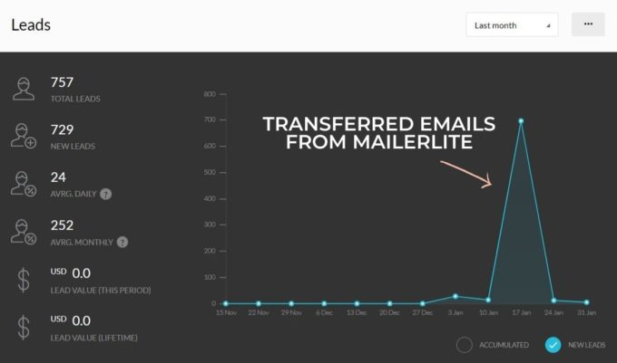 a screenshot of fork in the road's email subscriber growth from Mailerlite in january 2021