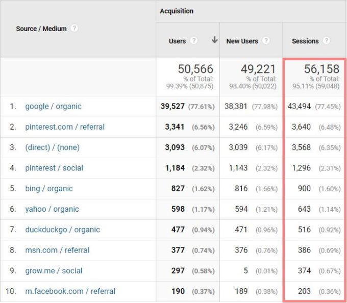 a screenshot of traffic sources from google analytics for fork in the road blog in january 2021