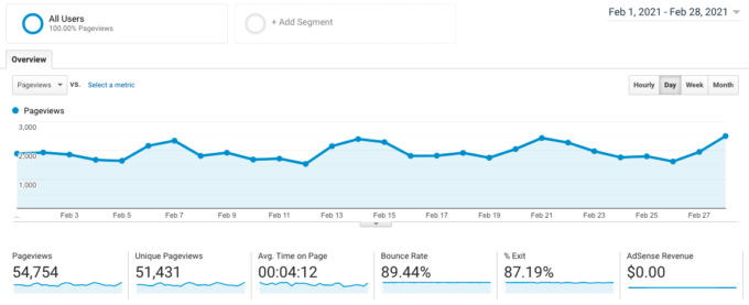 screenshot of Google Analytics traffic for fork in the road blog in february 2021