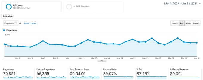 screenshot of Google Analytics traffic for fork in the road blog in March 2021