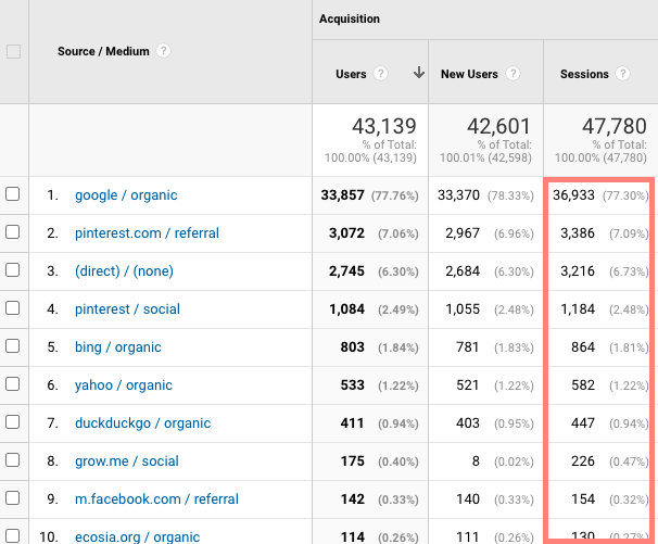 a screenshot of traffic sources from google analytics for fork in the road blog in february 2021