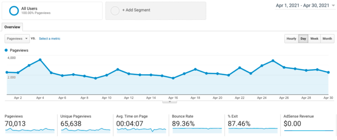 screenshot of Google Analytics traffic for fork in the road blog in April 2021