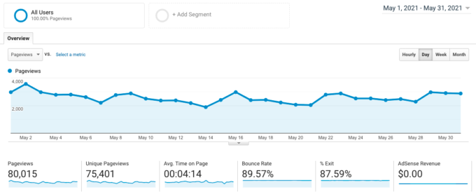 screenshot of Google Analytics traffic for fork in the road blog in May 2021