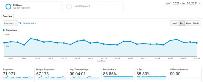screenshot of Google Analytics traffic for fork in the road blog in June 2021