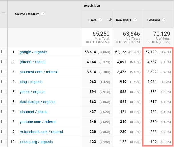 a screenshot of traffic sources from google analytics for fork in the road blog in May 2021