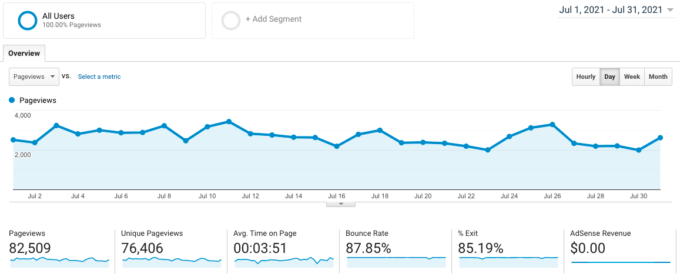 screenshot of Google Analytics traffic for fork in the road blog in July 2021