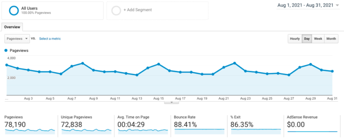 screenshot of Google Analytics traffic for fork in the road blog in August 2021