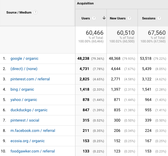a screenshot of traffic sources from google analytics for fork in the road blog in August 2021